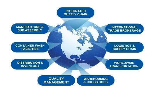 supply chain management of renata ltd Join facebook to connect with saleheen supplychainclub and others you may know  he is an expert on 7 areas of supply chain: (1) warehouse management  renata.